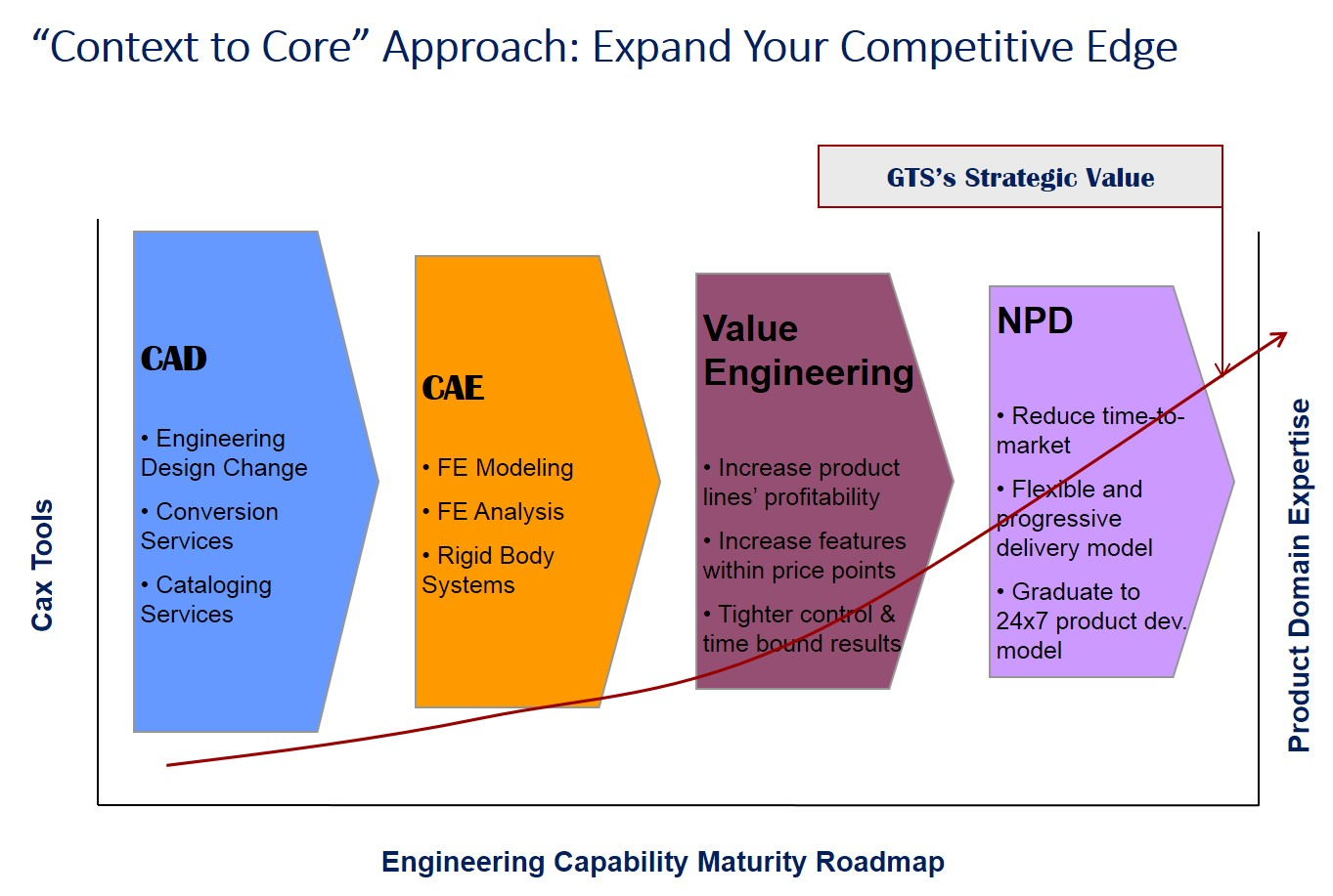 context to core approach